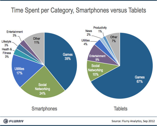 Flurry, tablets, smartphones
