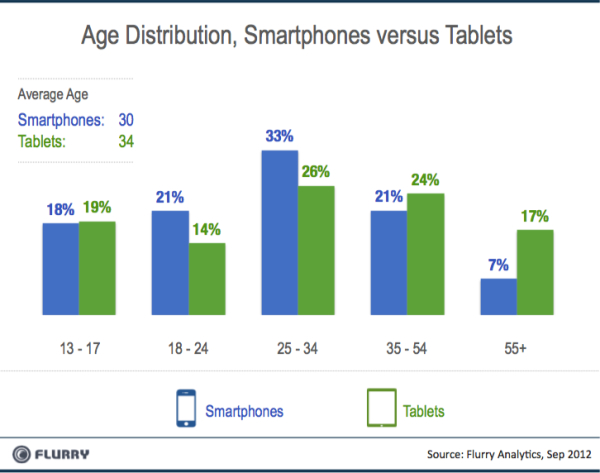 Flurry, tablets, smartphones