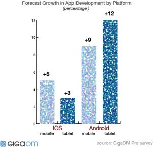 Forecast web app growth