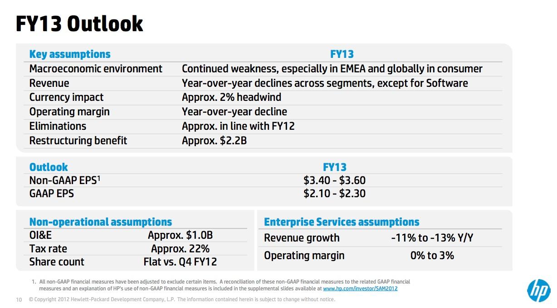 HP fy 2013 outlook