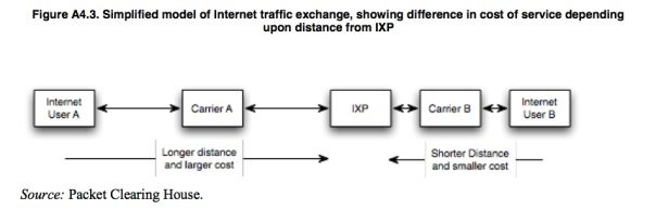 How The Internet Economy Works