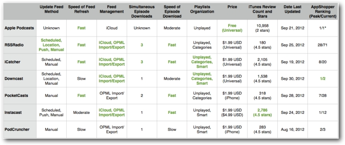 Podcast App Comparison Chart