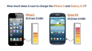 iPhone energy