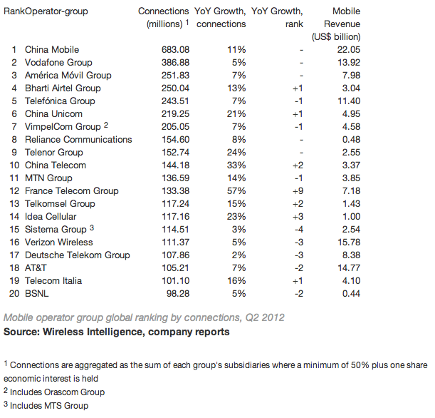 Wireless Intelligence Top 20 carriers 2012