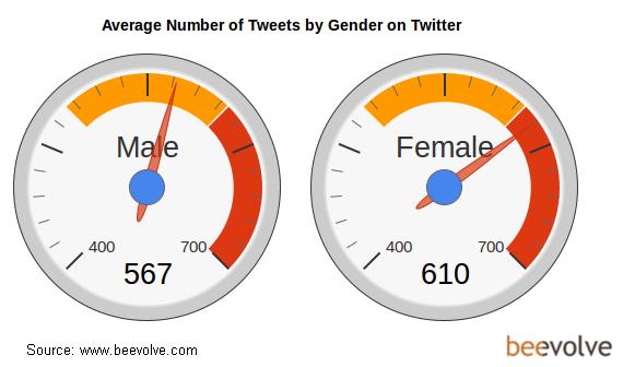 Twitter Gender