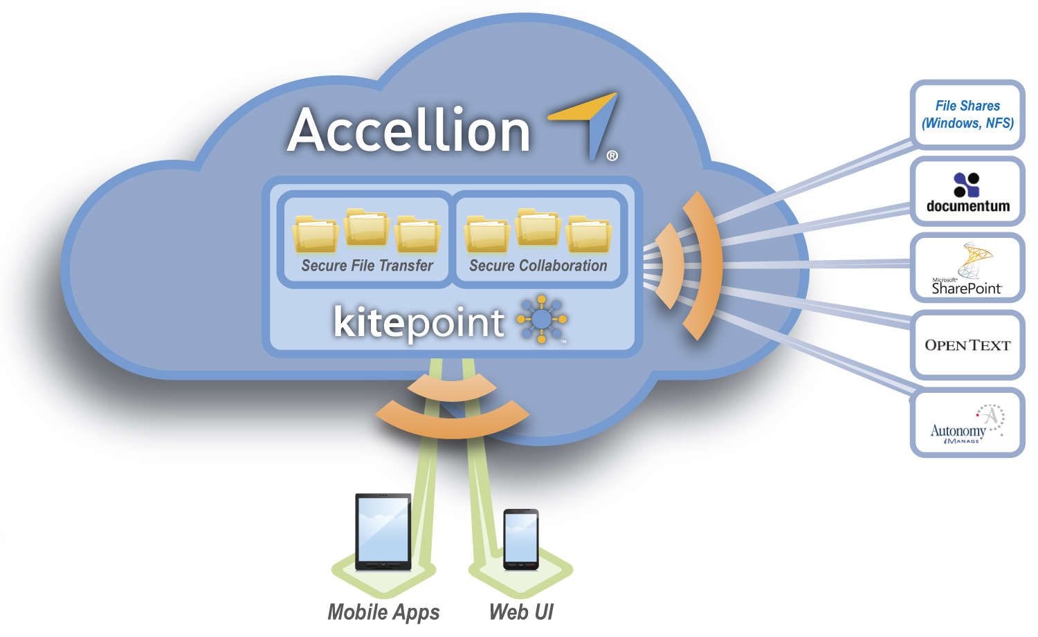 Accellion-kitepoint-diagram