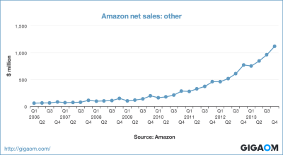 """Amazon net sales: other"""