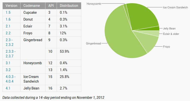 Android versions November 2012