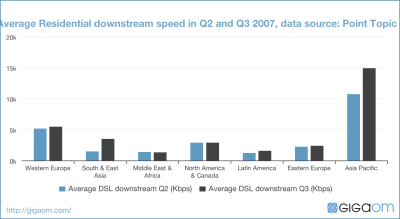 Average Residential downstream speed in Q2 and Q3 2007, data source: Point Topic