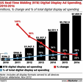 eMarketer RTB