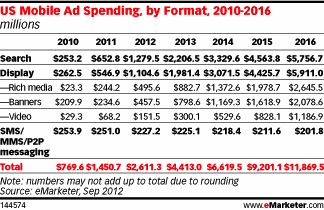 emarketer, mobile advertising