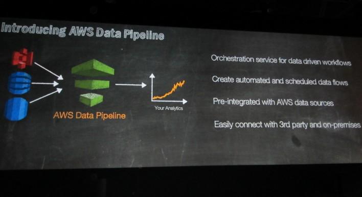 amazon data pipeline