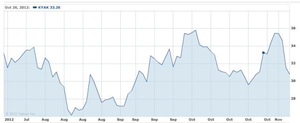 Kayak stock price from IPO to Priceline sale