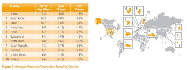 Akamai State of the Internet Q2 2012