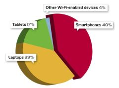 Wi-Fi use by device