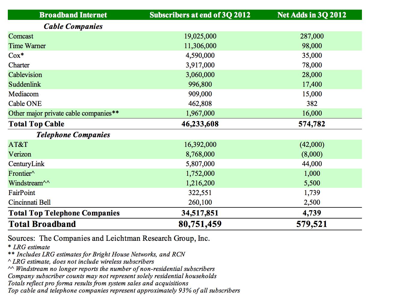 US broadband stats Q3 2012