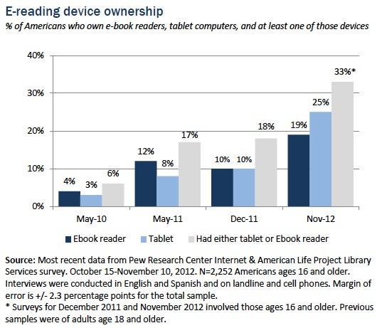 e-readers, e-book reading