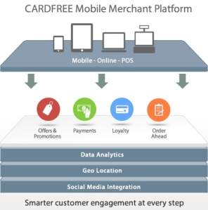 Cardfree, mobile payments