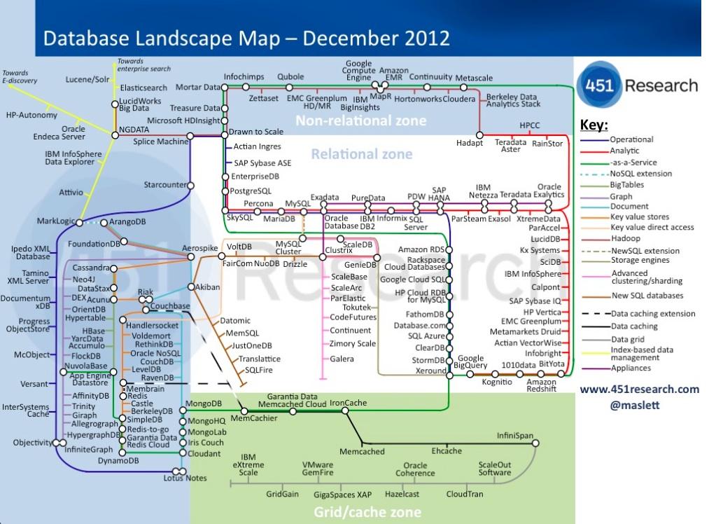 Database landscape map