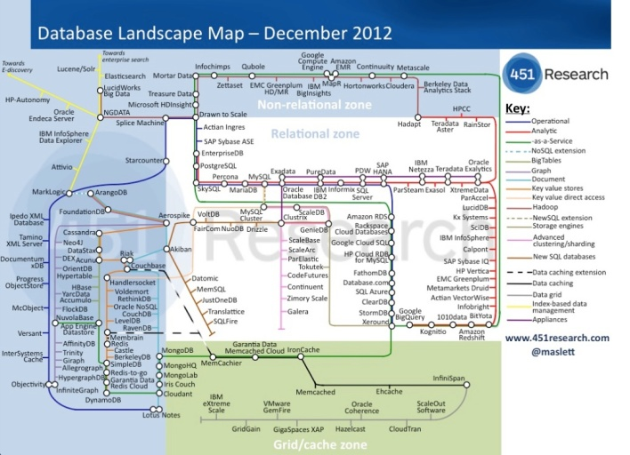 Database landscape map
