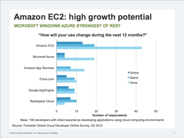 ec2growth