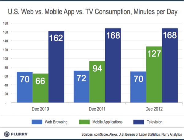 Flurry_US_Web_vs_App_TV_Consumption-resized-600