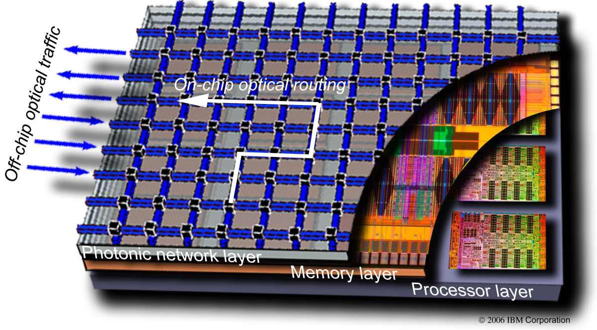 ibm photonics