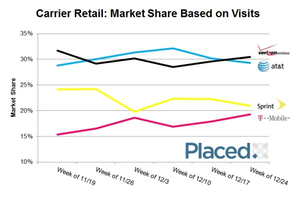 MarketShare_WirelessCarriers_Holiday