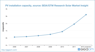 PV installation capacity, source: SEIA/GTM Research Solar Market Insight