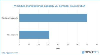 PV module manufacturing capacity vs. demand, source: SEIA