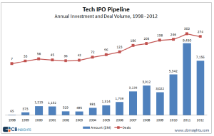 Tech IPO pipeline deals
