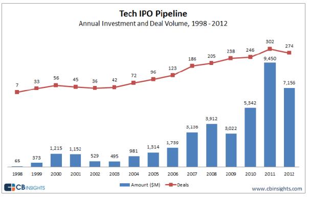 Tech IPO pipeline deals