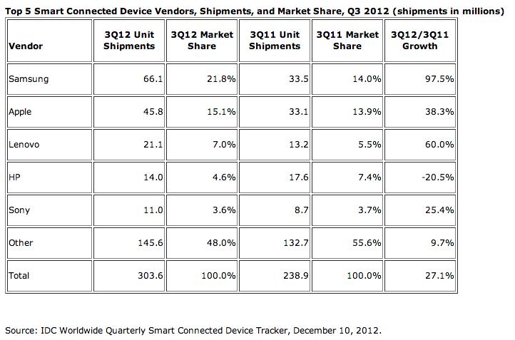IDC Q3 2012 mobile devices report