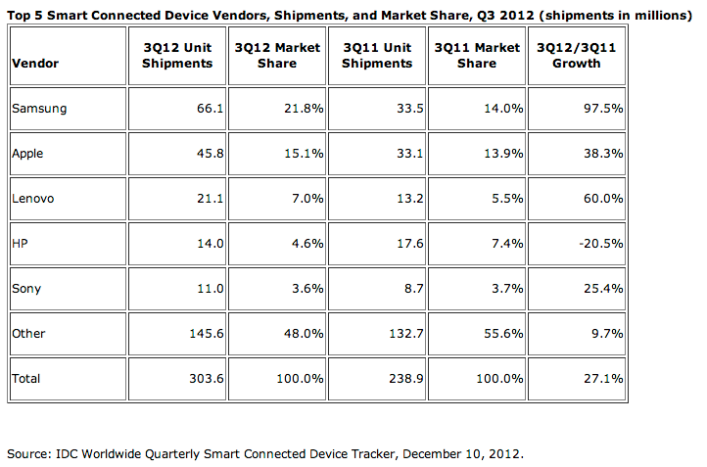 IDC Q3 2012 mobile devices report