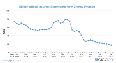 Silicon prices, source: Bloomberg New Energy Finance