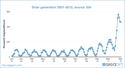 Solar generation 2001-2012, source: EIA