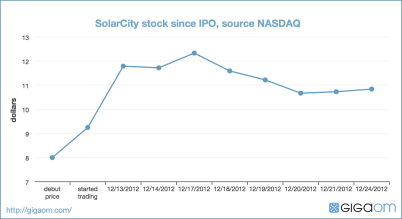 SolarCity stock since IPO, source NASDAQ