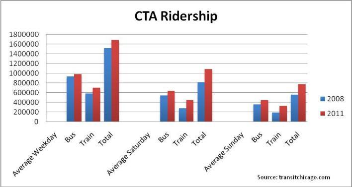 120-anniversary-CTA-Ridership