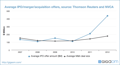 Average IPO/merger/acquisition offers, source: Thomson Reuters and NVCA
