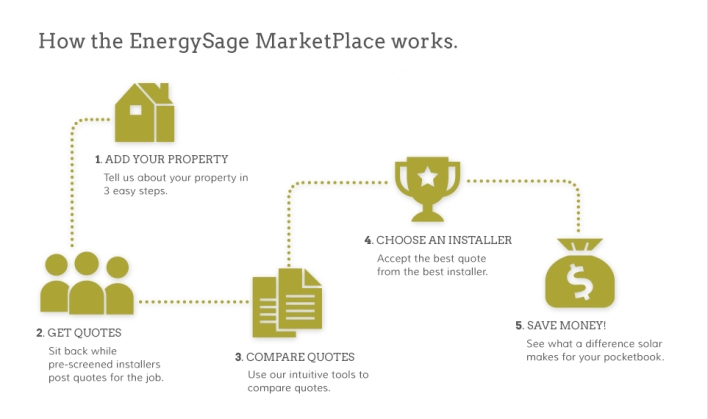 EnergySage 1