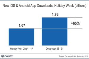 App downloads, Flurry