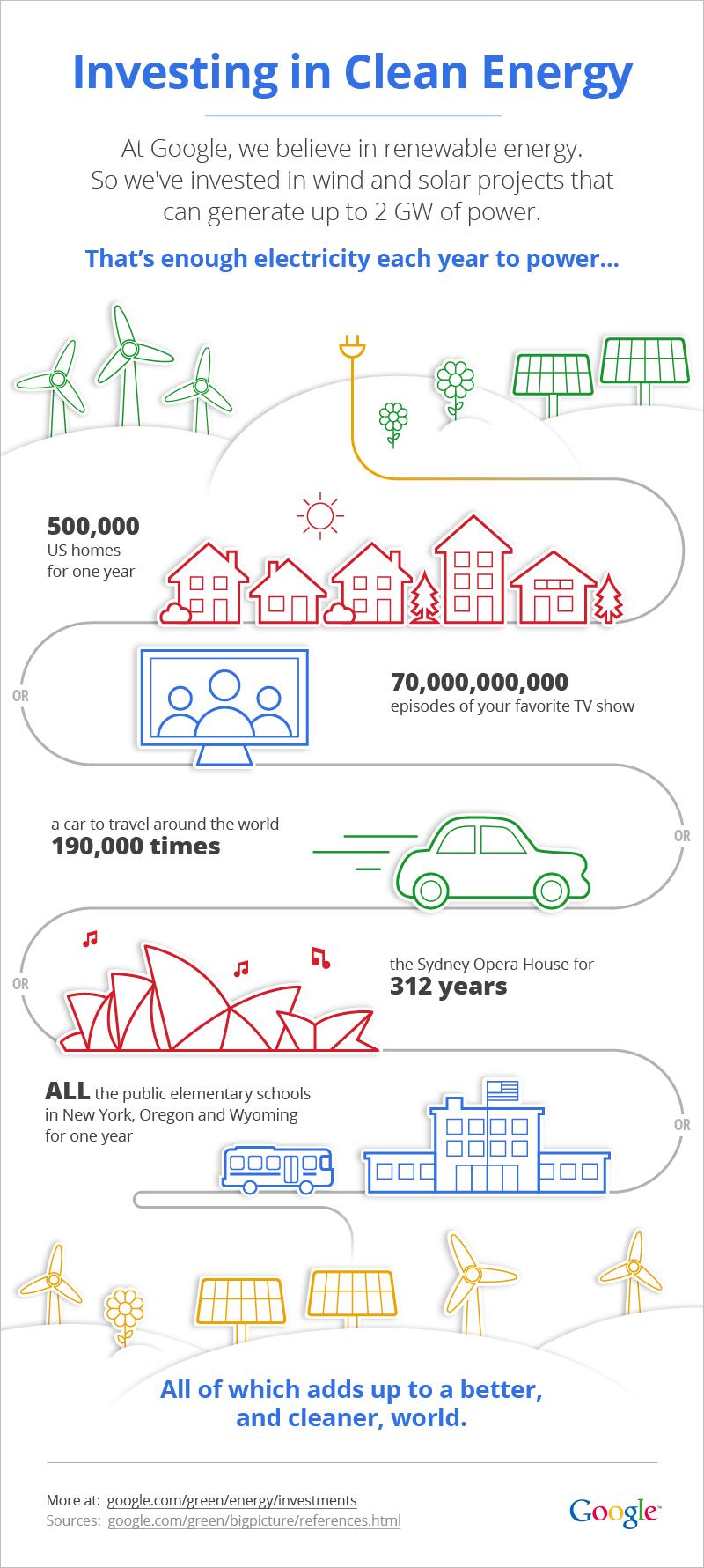 Google 2G Winfographic