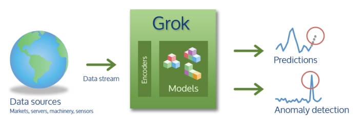 The simplest explanation of Grok you'll ever see
