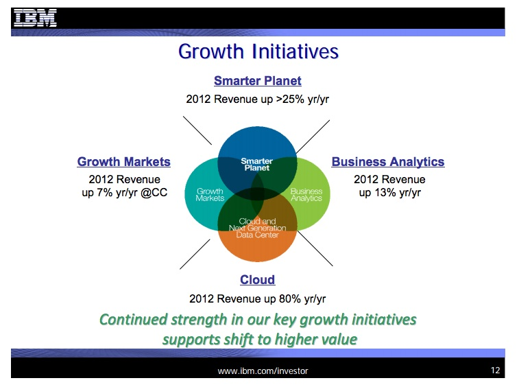 ibmgrowth