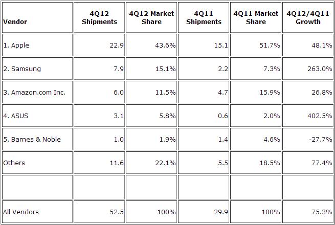 IDC tablet shipments in 2012Q4
