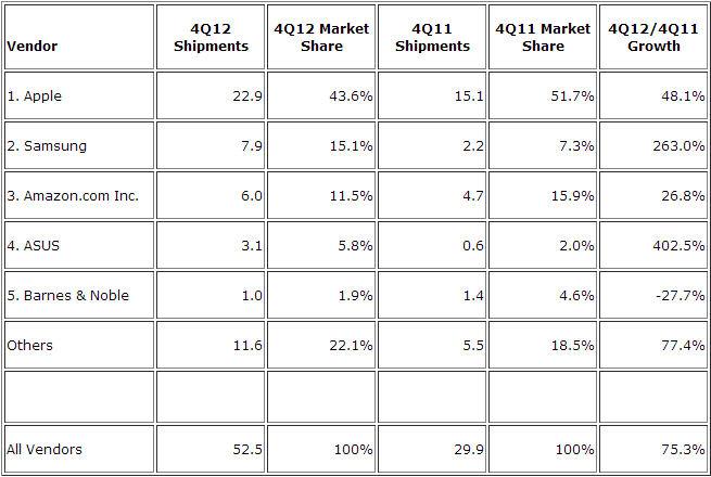 IDC tablet shipments in 2012Q4