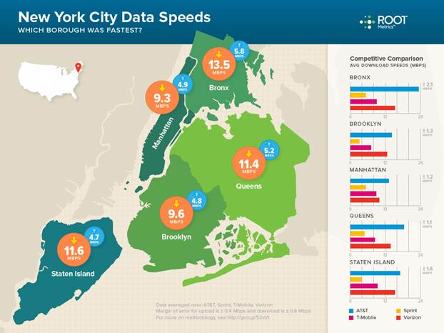 Root's most recent results for New York City, where AT&T boasts the fastest LTE connections.