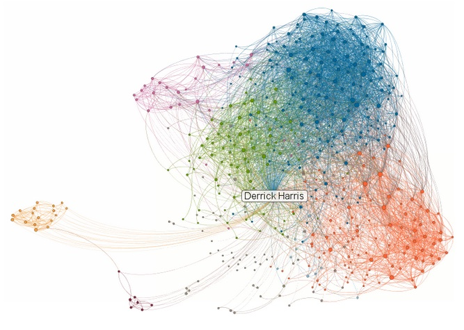 My LinkedIn social graph (via LinkedIn Labs). Generally speaking, blue is cloud computing, green is big data, dark orange is co-workers/other journalists, light orange is law school, and purple is a former employer.