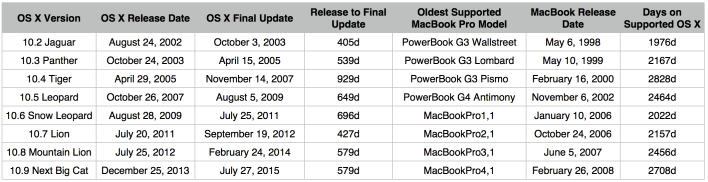Macbook Pro Lifespan on Supported OS X
