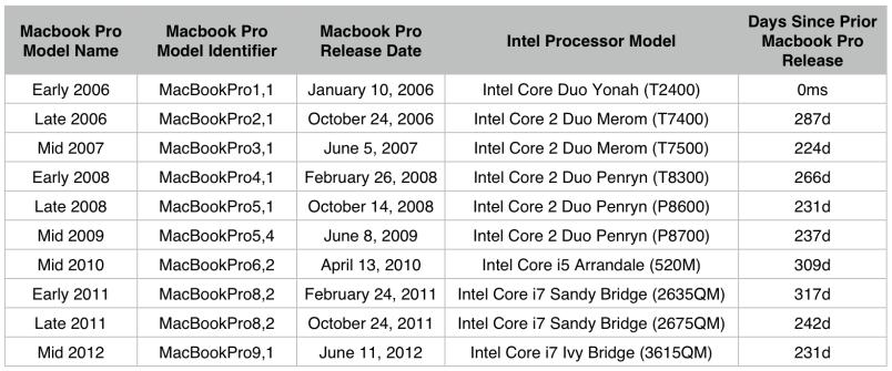 Macbook Pro Releases